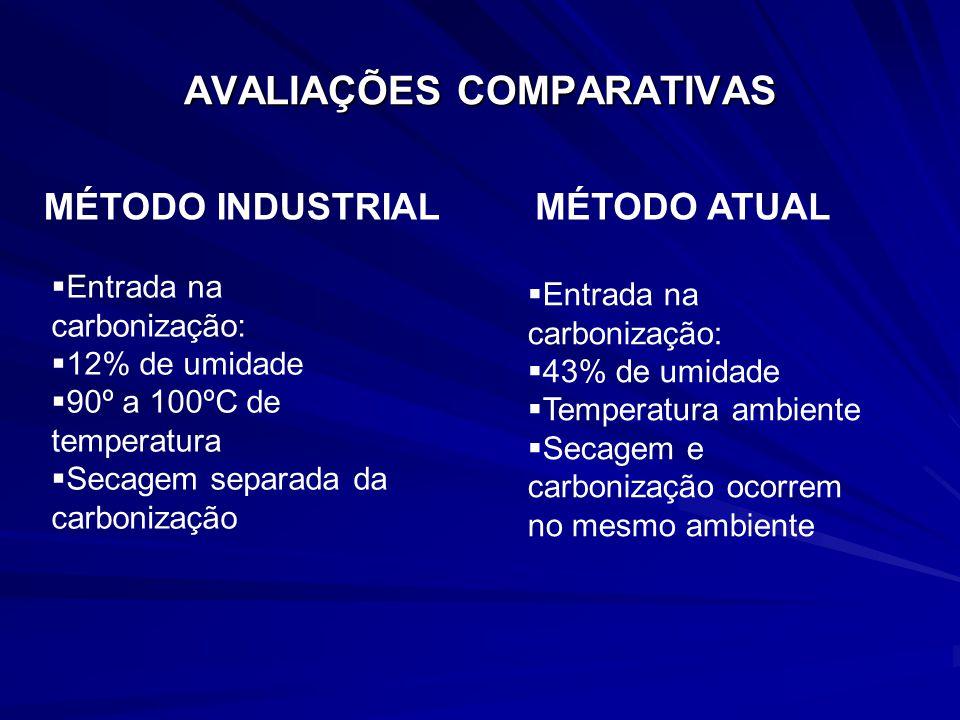 MÉTODO INDUSTRIAL AVALIAÇÕES COMPARATIVAS MÉTODO ATUAL 50.000 ton a 83% C fixo 35.000 ton a 73% C fixo Alcatrão 10% do carvão 5.000 ton Alcatrão concentrado (5% H2O) Alcatrão 6% do carvão 2.100 ton Alcatrão Aquoso ( 20% H2O) Serragem da serra múltipla 7.500 ton = 2.000 ton pelo- tizados + 1% finos Finos 10% a 15% da produção de carvão = 3.500 ton