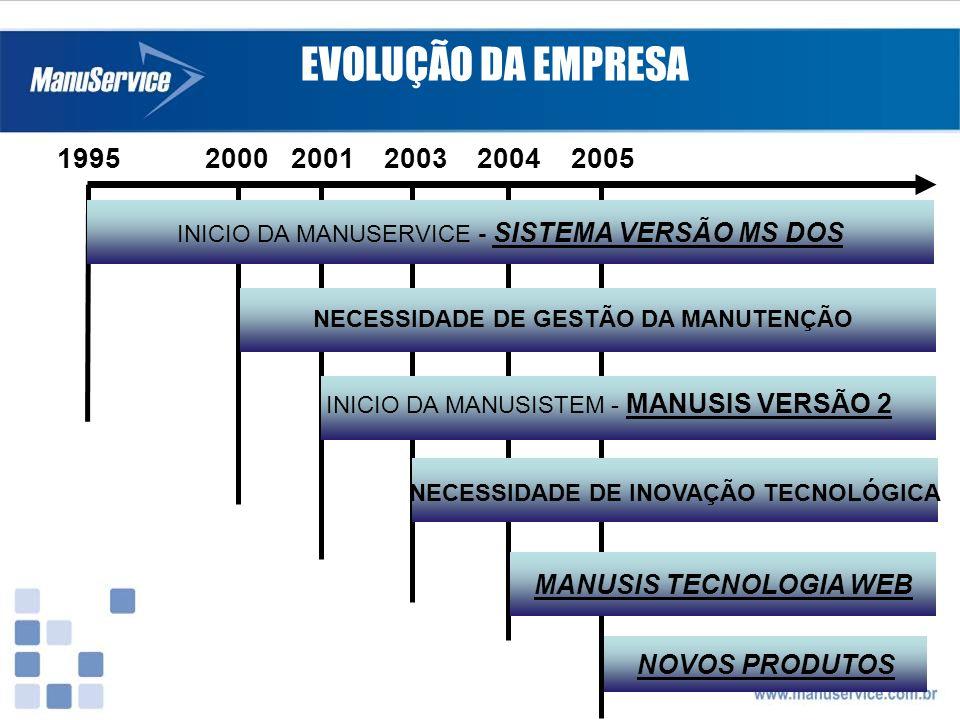 EVOLUÇÃO DA EMPRESA 1995 2000 2001 2003 2004 2005 INICIO DA MANUSERVICE - SISTEMA VERSÃO MS DOS MANUSIS TECNOLOGIA WEB NOVOS PRODUTOS NECESSIDADE DE G