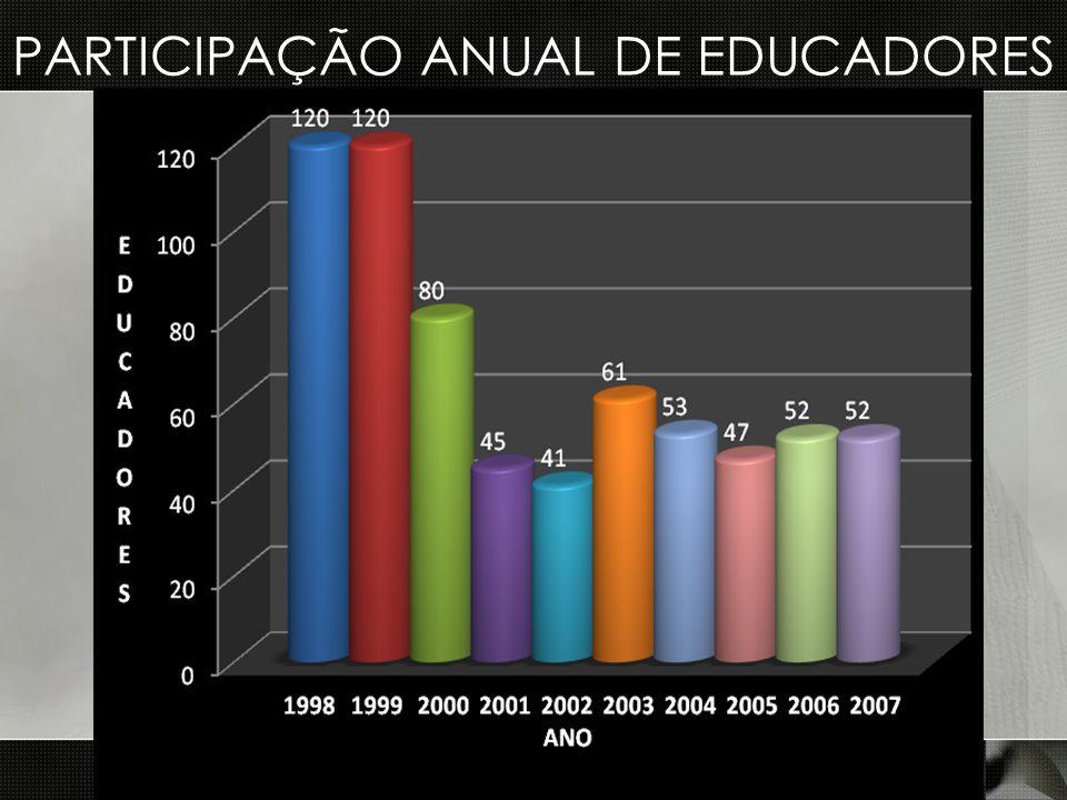 PARTICIPAÇÃO ANUAL DE EDUCADORES