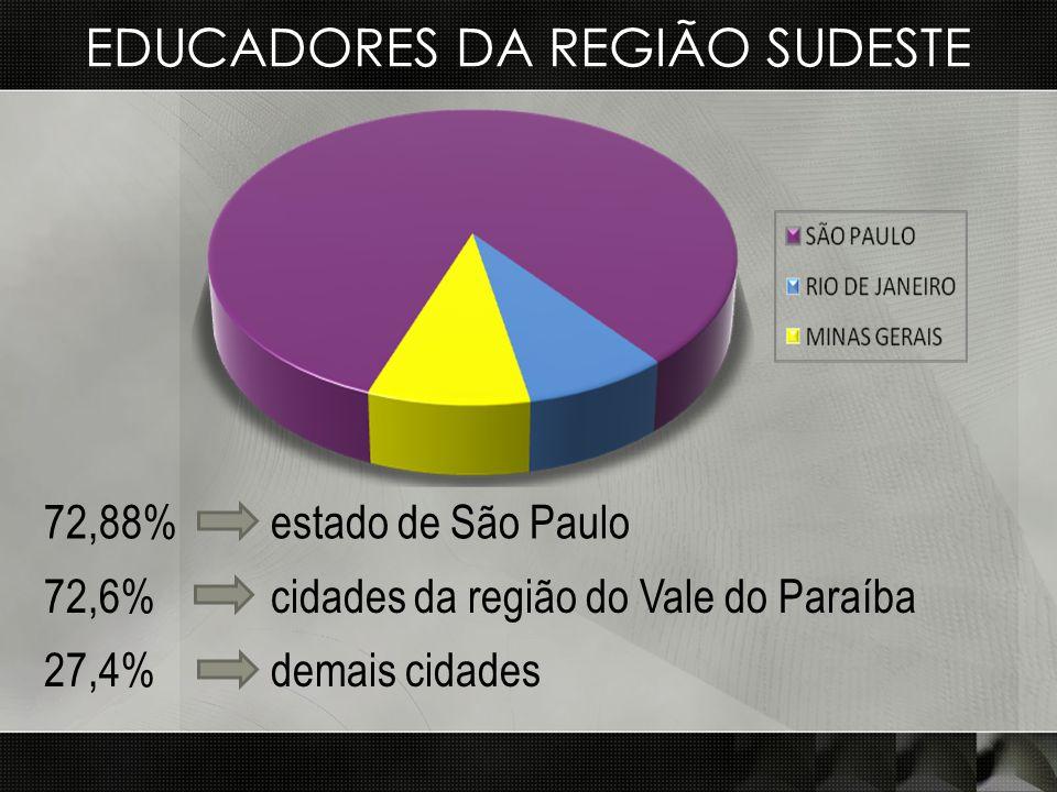 EDUCADORES DA REGIÃO SUDESTE 72,88% estado de São Paulo 72,6% cidades da região do Vale do Paraíba 27,4% demais cidades