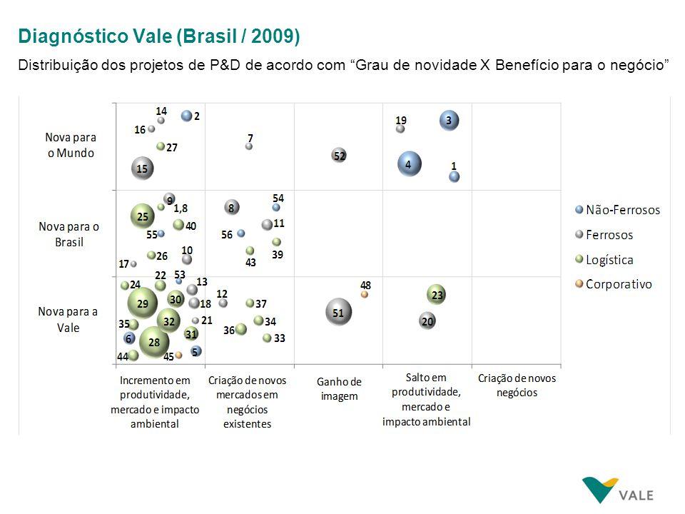 Diagnóstico Vale (Brasil / 2009) Distribuição dos projetos de P&D de acordo com Grau de novidade X Benefício para o negócio