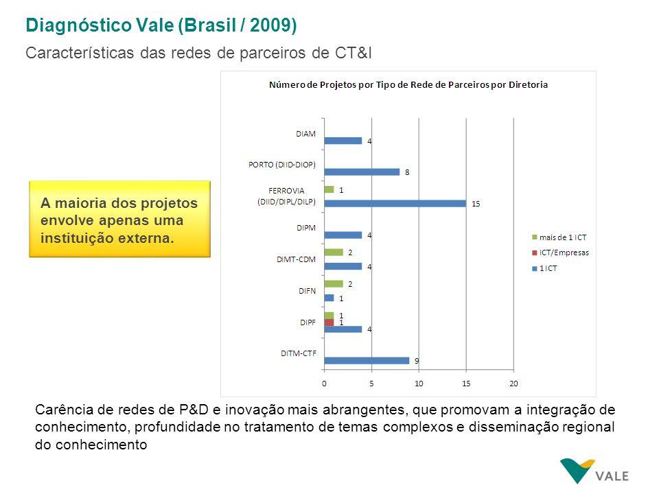. Diagnóstico Vale (Brasil / 2009) Características das redes de parceiros de CT&I Carência de redes de P&D e inovação mais abrangentes, que promovam a