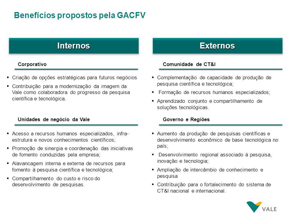 Benefícios propostos pela GACFV InternosInternosExternosExternos CorporativoComunidade de CT&I Criação de opções estratégicas para futuros negócios Co