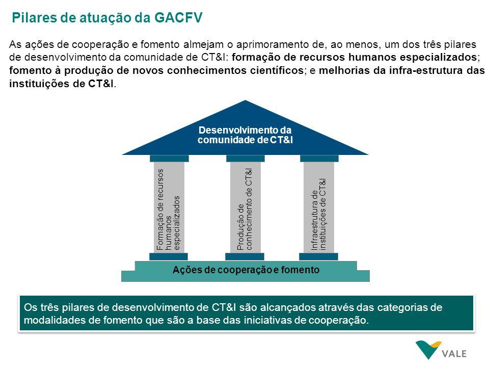 As ações de cooperação e fomento almejam o aprimoramento de, ao menos, um dos três pilares de desenvolvimento da comunidade de CT&I: formação de recur
