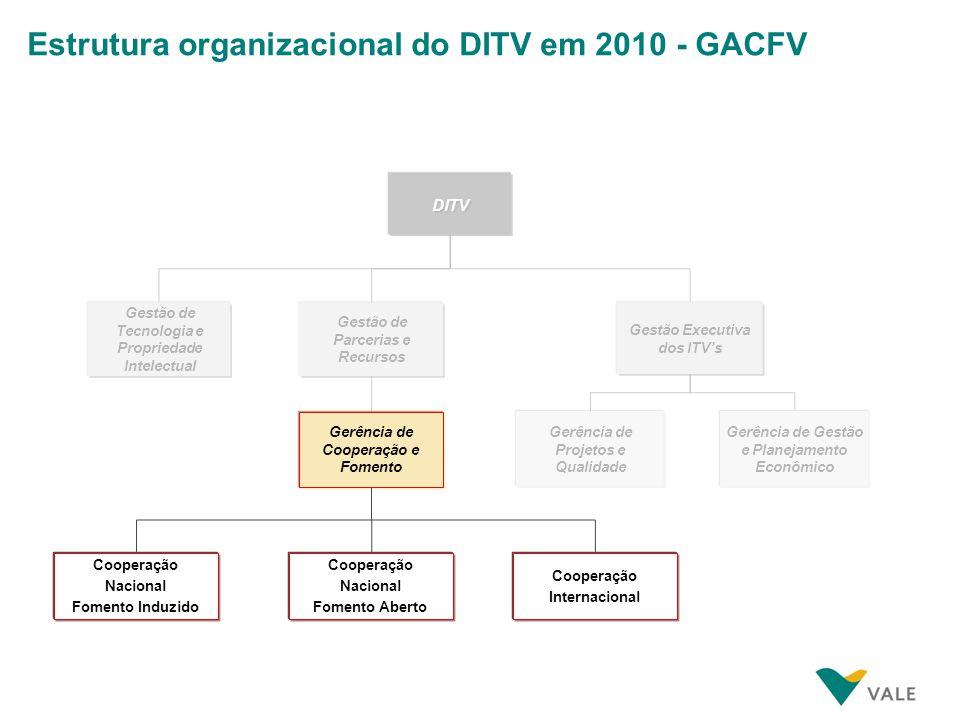 Estrutura organizacional do DITV em 2010 - GACFV Gerência de Cooperação e Fomento Cooperação Nacional Fomento Induzido Cooperação Internacional Cooper
