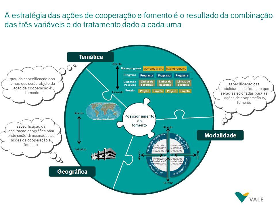A estratégia das ações de cooperação e fomento é o resultado da combinação das três variáveis e do tratamento dado a cada uma especificação das modali