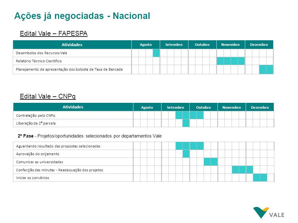 Ações já negociadas - Nacional Edital Vale – FAPESPA Atividades AgostoSetembroOutubroNovembroDezembro Desembolso dos Recursos Vale Relatório Técnico C