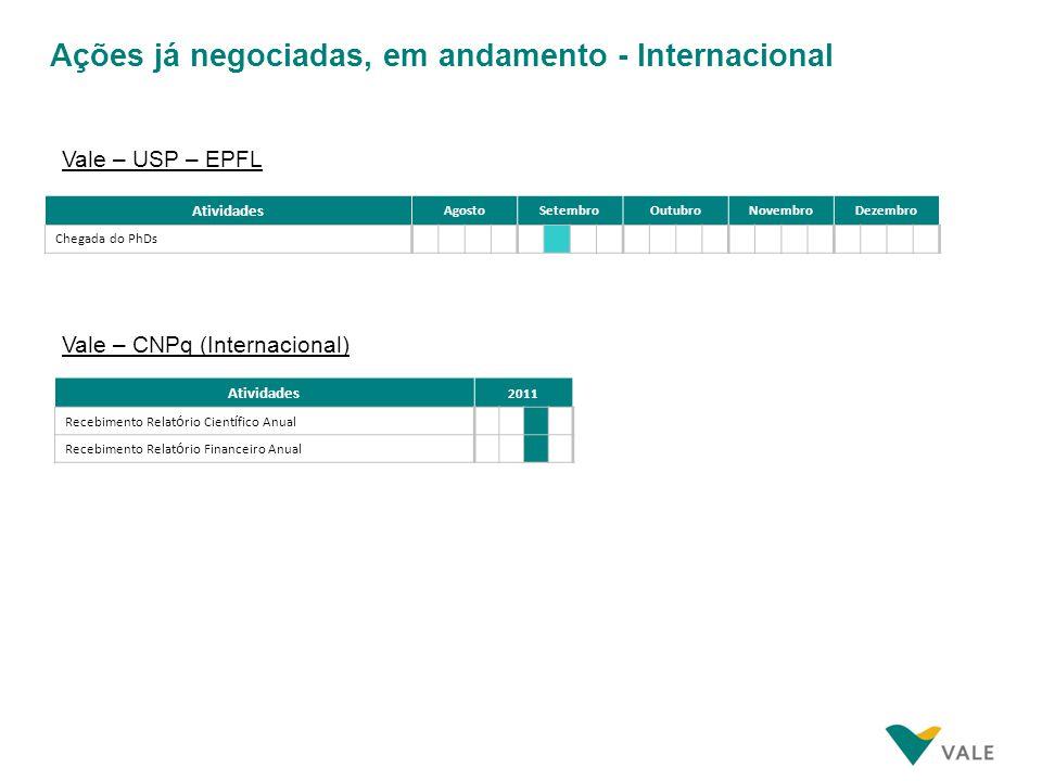 Ações já negociadas, em andamento - Internacional Atividades AgostoSetembroOutubroNovembroDezembro Chegada do PhDs Vale – USP – EPFL Atividades 2011 R
