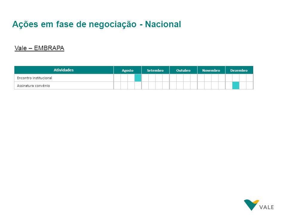 Ações em fase de negociação - Nacional Atividades AgostoSetembroOutubroNovembroDezembro Encontro Institucional Assinatura convênio Vale – EMBRAPA