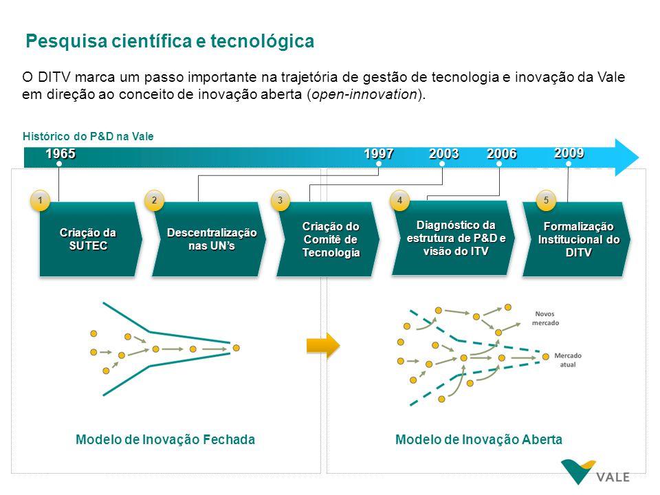 Modelo de Inovação FechadaModelo de Inovação Aberta O DITV marca um passo importante na trajetória de gestão de tecnologia e inovação da Vale em direç