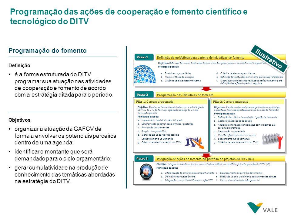 Programação do fomento Definição Objetivos é a forma estruturada do DITV programar sua atuação nas atividades de cooperação e fomento de acordo com a