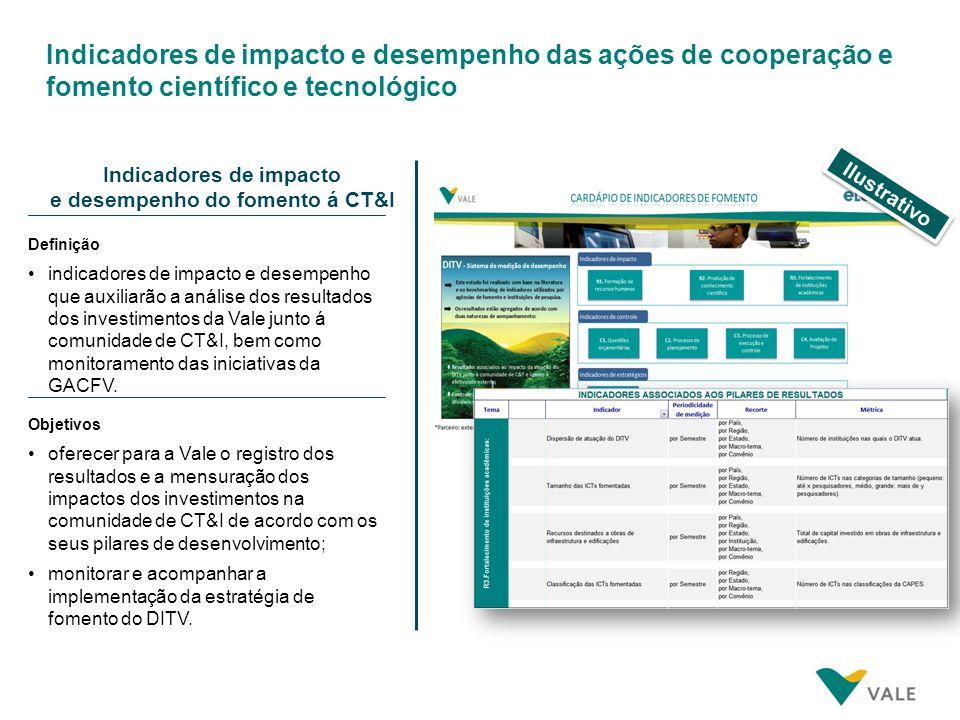Indicadores de impacto e desempenho das ações de cooperação e fomento científico e tecnológico Indicadores de impacto e desempenho do fomento á CT&I D