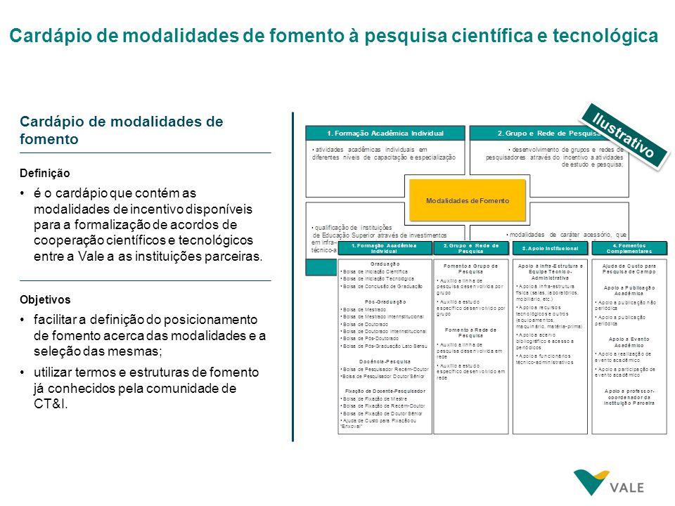 Cardápio de modalidades de fomento à pesquisa científica e tecnológica Ilustrativo Cardápio de modalidades de fomento Definição Objetivos é o cardápio
