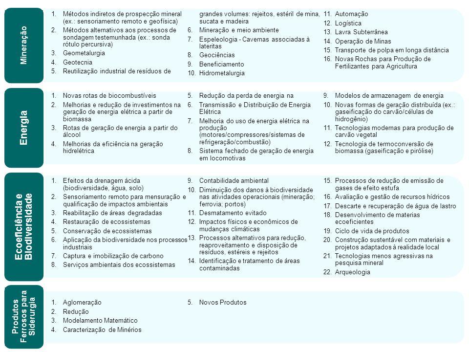 1.Métodos indiretos de prospecção mineral (ex.: sensoriamento remoto e geofísica) 2.Métodos alternativos aos processos de sondagem testemunhada (ex.: