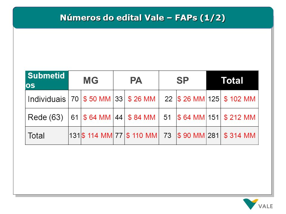 Números do edital Vale – FAPs (1/2) Submetid os MGPASPTotal Individuais 70$ 50 MM33$ 26 MM 22$ 26 MM125$ 102 MM Rede (63) 61$ 64 MM44$ 84 MM51$ 64 MM1