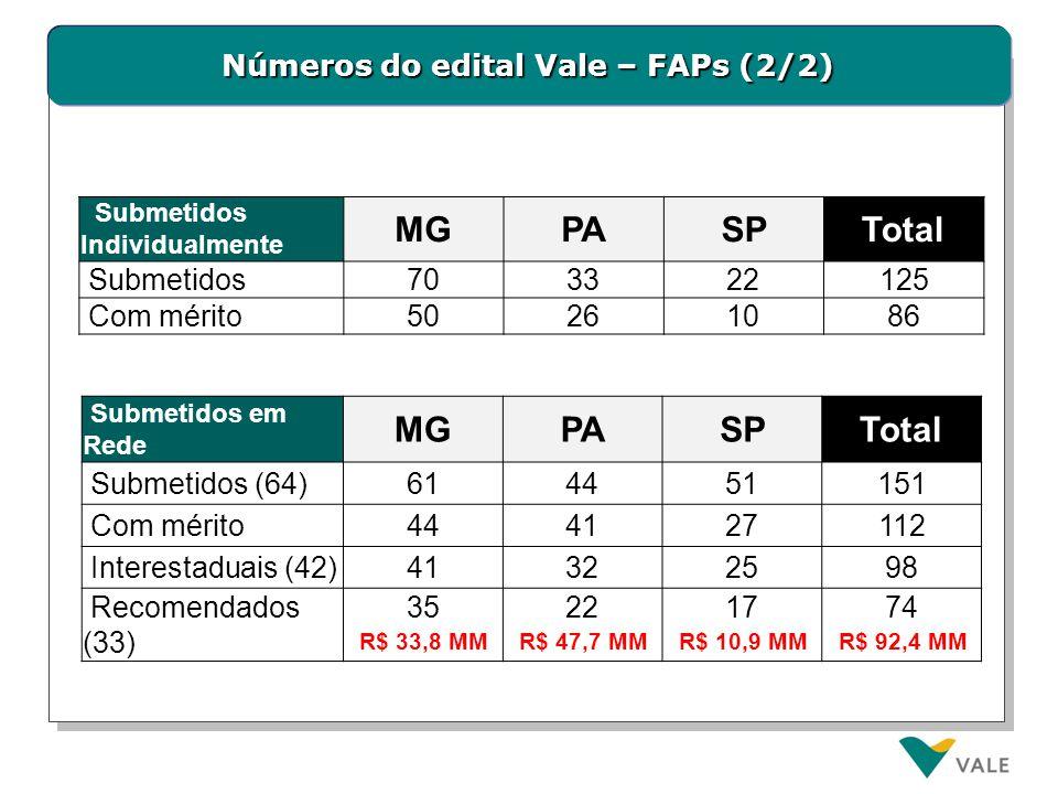 Números do edital Vale – FAPs (2/2) Submetidos em Rede MGPASPTotal Submetidos (64)614451151 Com mérito444127112 Interestaduais (42)41322598 Recomendad