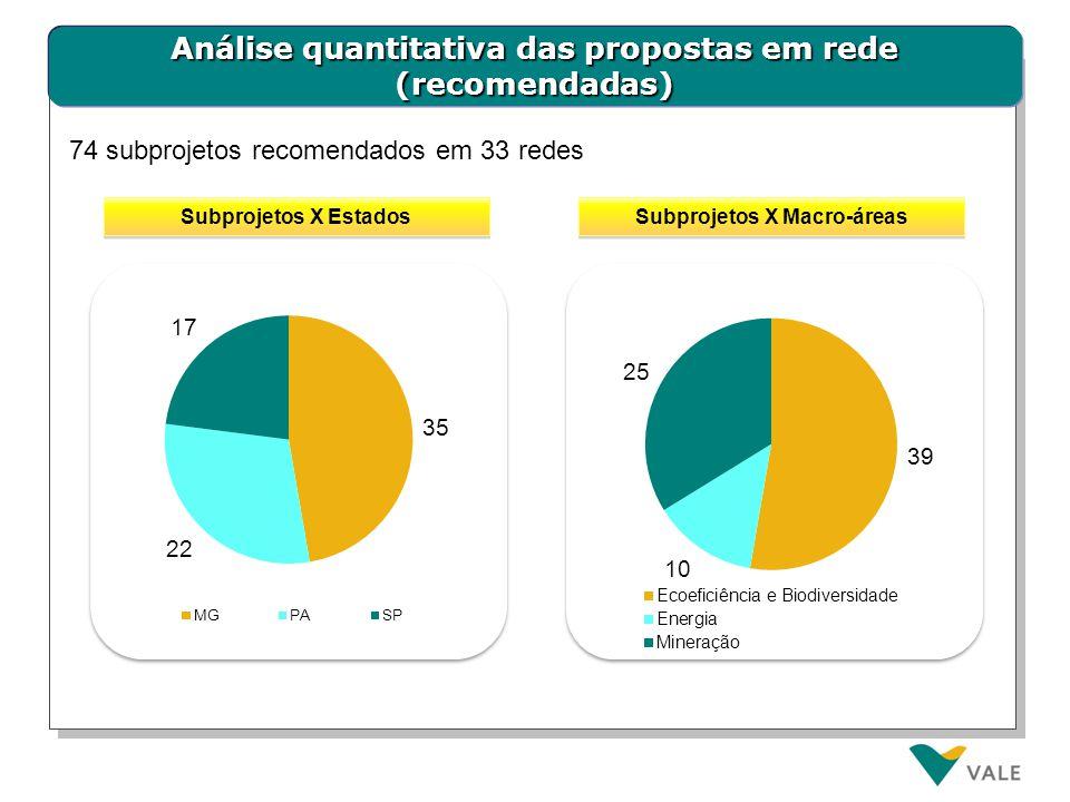 Análise quantitativa das propostas em rede (recomendadas) Subprojetos X Macro-áreas Subprojetos X Estados 74 subprojetos recomendados em 33 redes