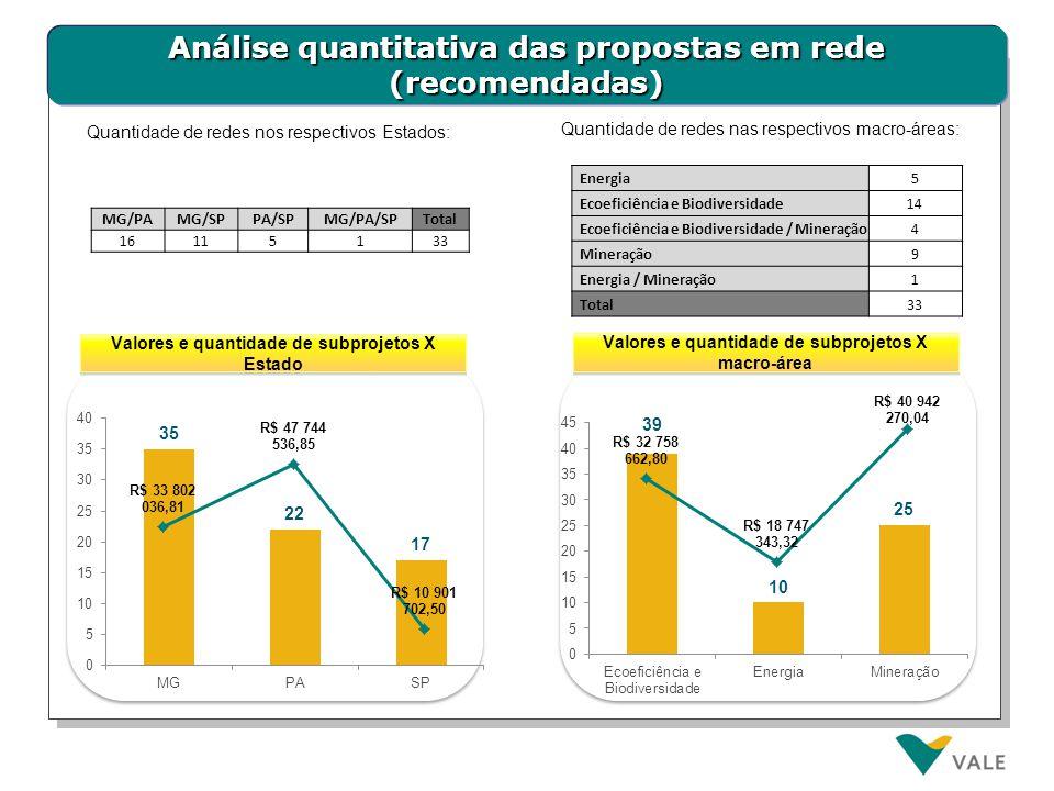 Análise quantitativa das propostas em rede (recomendadas) Valores e quantidade de subprojetos X Estado Valores e quantidade de subprojetos X macro-áre