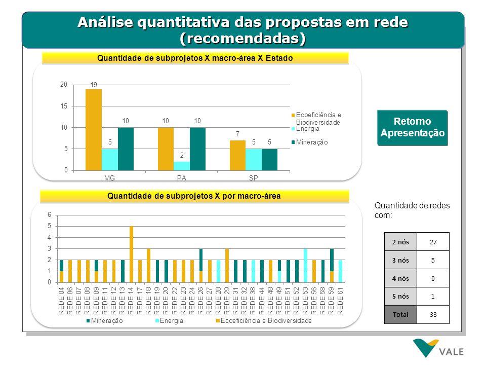 Análise quantitativa das propostas em rede (recomendadas) Quantidade de subprojetos X por macro-área Quantidade de subprojetos X macro-área X Estado 2