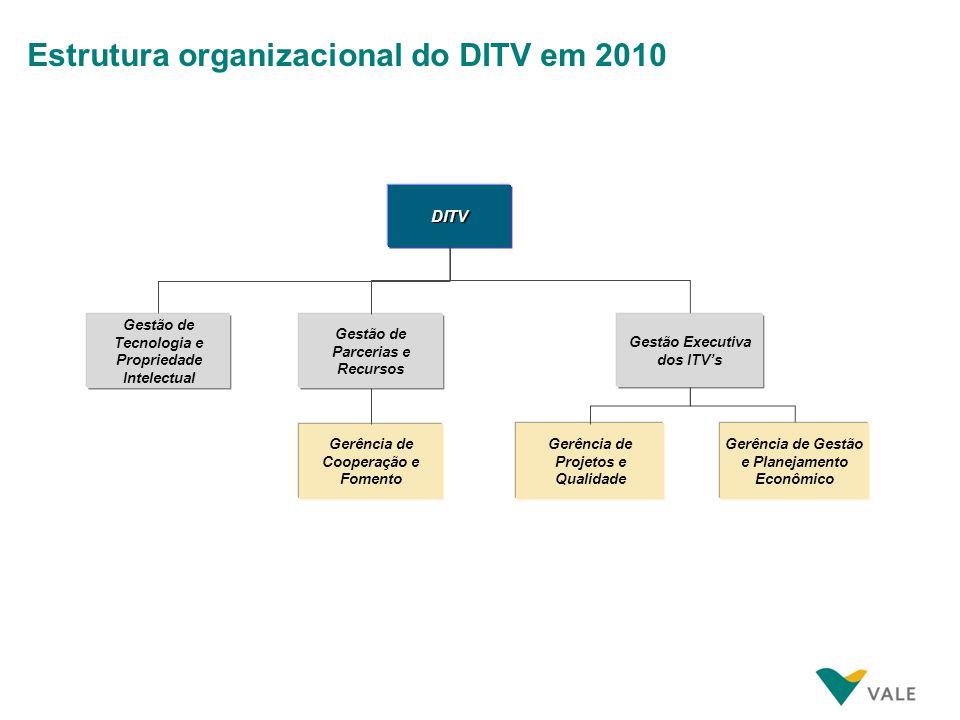 Estrutura organizacional do DITV em 2010 Gerência de Projetos e Qualidade Gerência de Gestão e Planejamento Econômico Gestão de Tecnologia e Proprieda