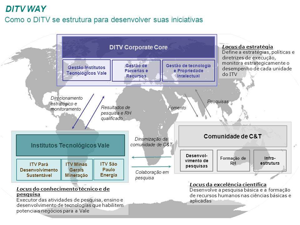 Comunidade de C&T Desenvol- vimento de pesquisas Formação de RH Infra- estrutura Institutos Tecnológicos Vale Locus da estratégia Define a estratégias