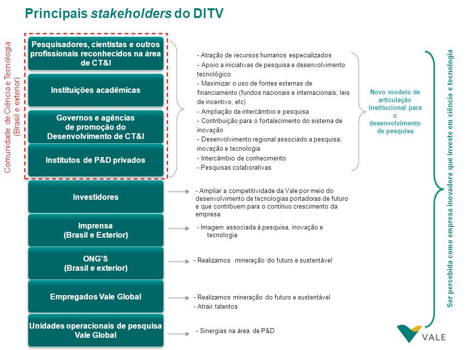 Principais stakeholders do DITV - Atração de recursos humanos especializados - Apoio a iniciativas de pesquisa e desenvolvimento tecnológico - Maximiz