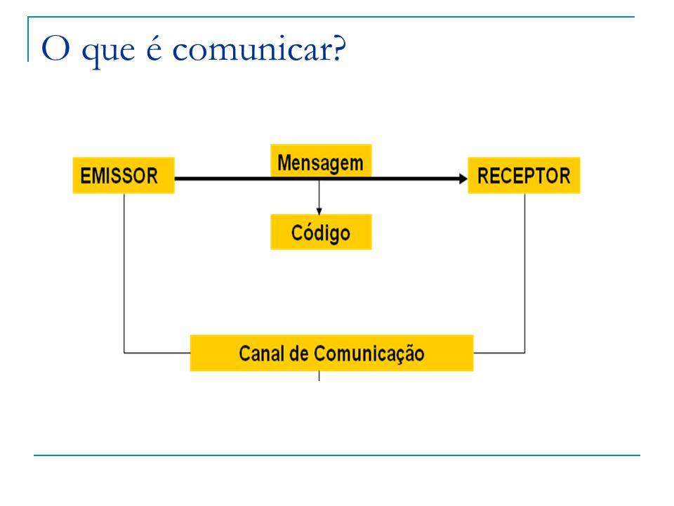 Linguagem verbal – oral e escrita Linguagem não verbal – sons, gestos, sinais e imagens