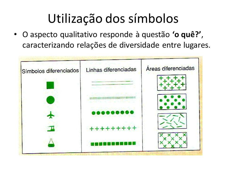Utilização dos símbolos O aspecto qualitativo responde à questão o quê?, caracterizando relações de diversidade entre lugares.