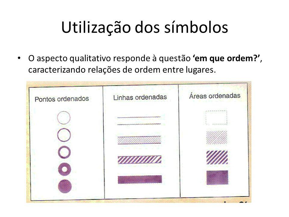 Utilização dos símbolos O aspecto qualitativo responde à questão em que ordem?, caracterizando relações de ordem entre lugares.