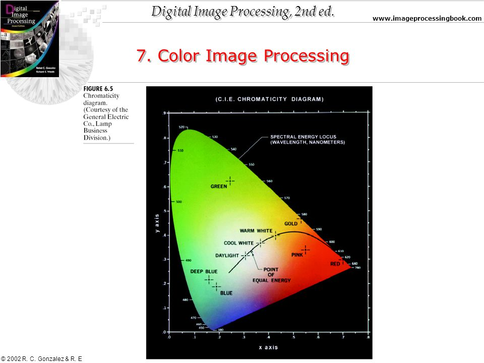 Digital Image Processing, 2nd ed. www.imageprocessingbook.com © 2002 R. C. Gonzalez & R. E. Woods 7. Color Image Processing