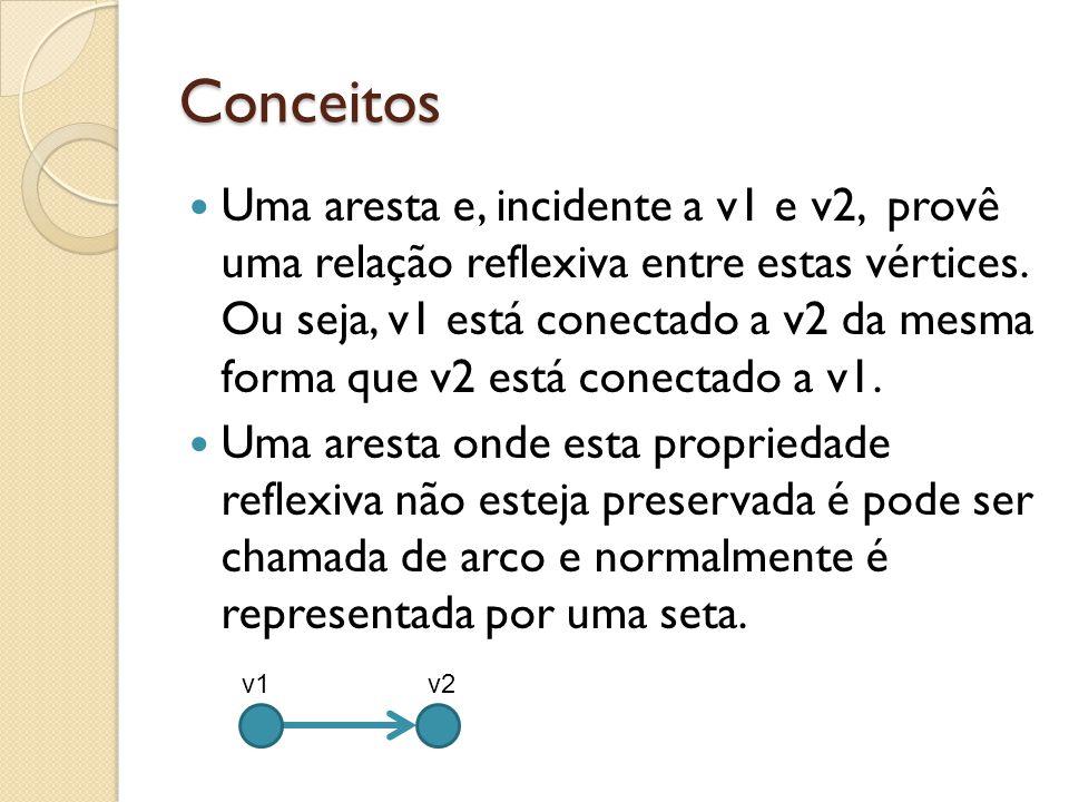 Conceitos Uma aresta e, incidente a v1 e v2, provê uma relação reflexiva entre estas vértices. Ou seja, v1 está conectado a v2 da mesma forma que v2 e