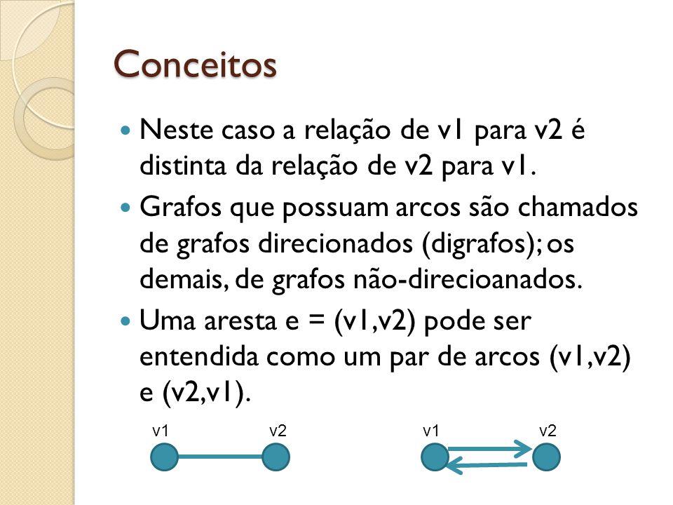 Conceitos Neste caso a relação de v1 para v2 é distinta da relação de v2 para v1. Grafos que possuam arcos são chamados de grafos direcionados (digraf