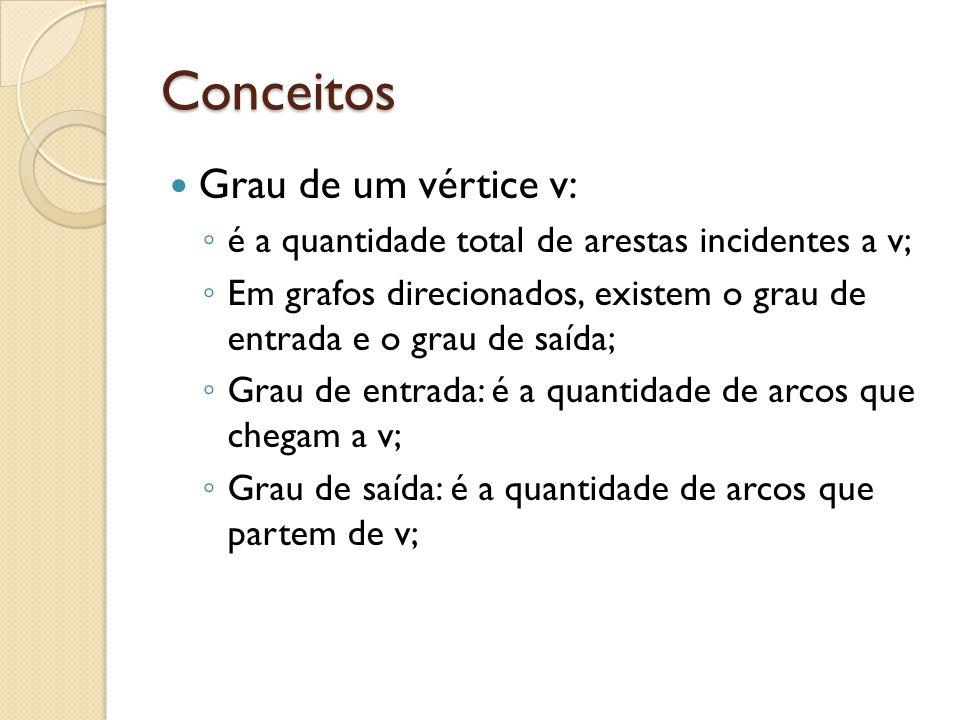 Conceitos Grau de um vértice v: é a quantidade total de arestas incidentes a v; Em grafos direcionados, existem o grau de entrada e o grau de saída; G