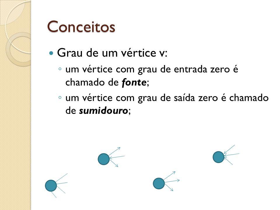Conceitos Grau de um vértice v: um vértice com grau de entrada zero é chamado de fonte; um vértice com grau de saída zero é chamado de sumidouro;