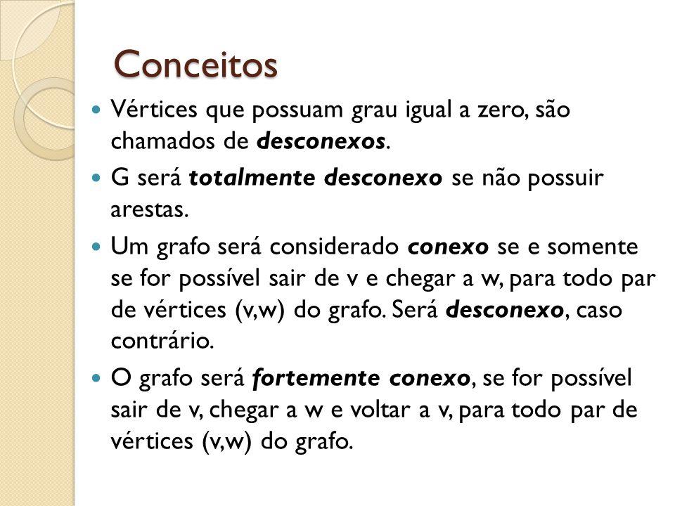Conceitos Vértices que possuam grau igual a zero, são chamados de desconexos. G será totalmente desconexo se não possuir arestas. Um grafo será consid