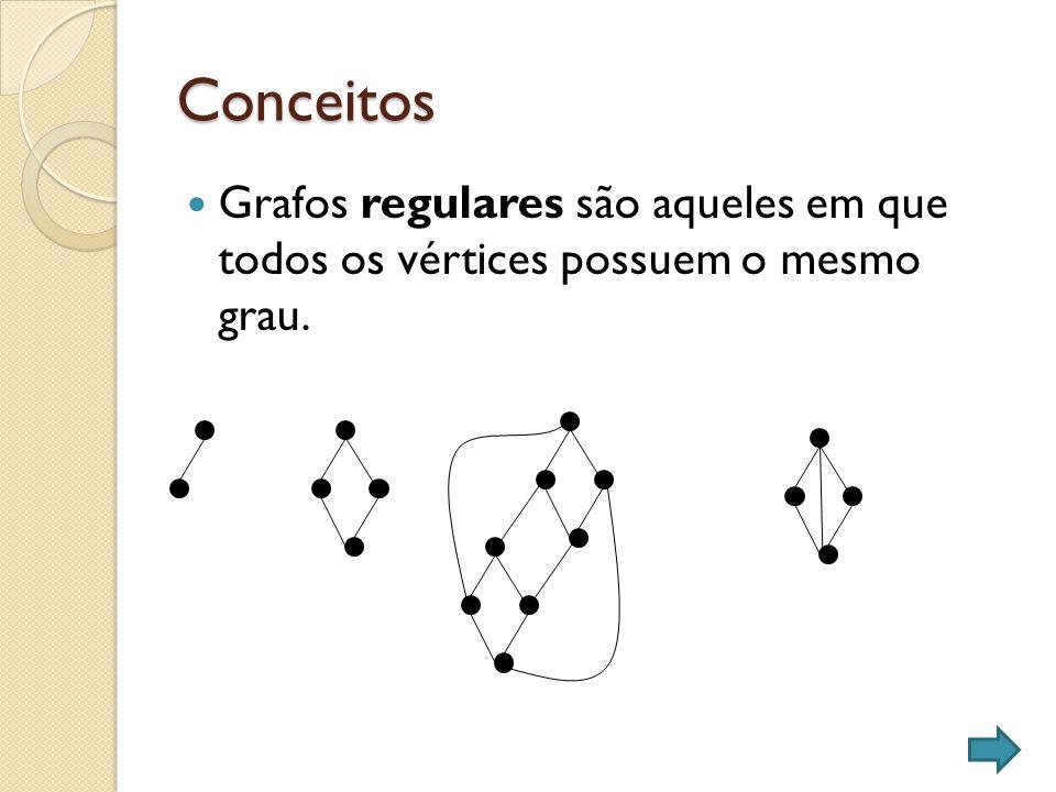 Conceitos Grafos regulares são aqueles em que todos os vértices possuem o mesmo grau.