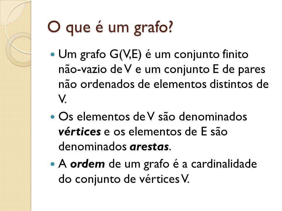 O que é um grafo? Um grafo G(V,E) é um conjunto finito não-vazio de V e um conjunto E de pares não ordenados de elementos distintos de V. Os elementos