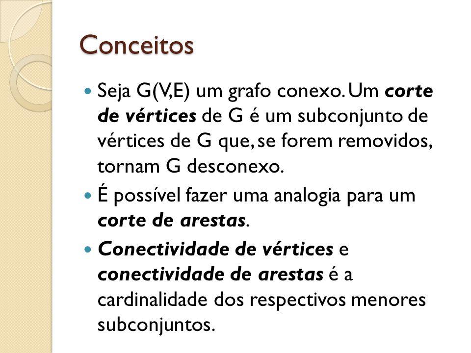 Conceitos Seja G(V,E) um grafo conexo. Um corte de vértices de G é um subconjunto de vértices de G que, se forem removidos, tornam G desconexo. É poss