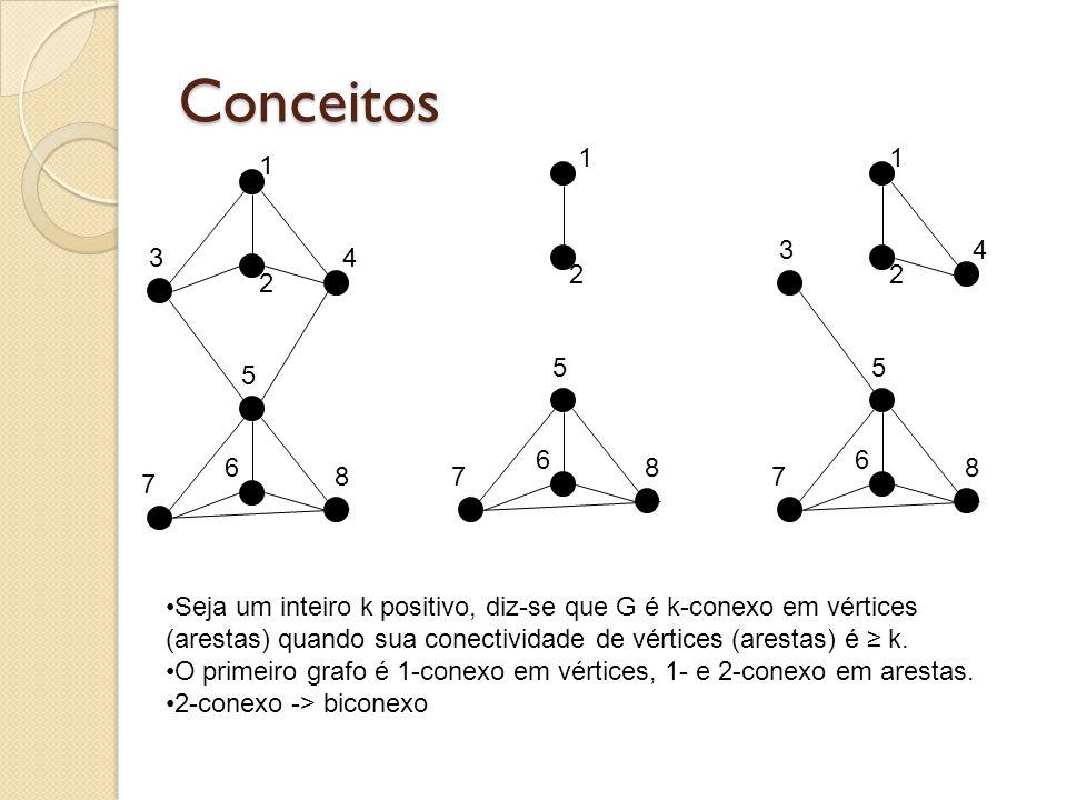 Conceitos 1 4 2 3 5 7 6 8 2 5 7 6 8 11 4 2 3 5 7 6 8 Seja um inteiro k positivo, diz-se que G é k-conexo em vértices (arestas) quando sua conectividad