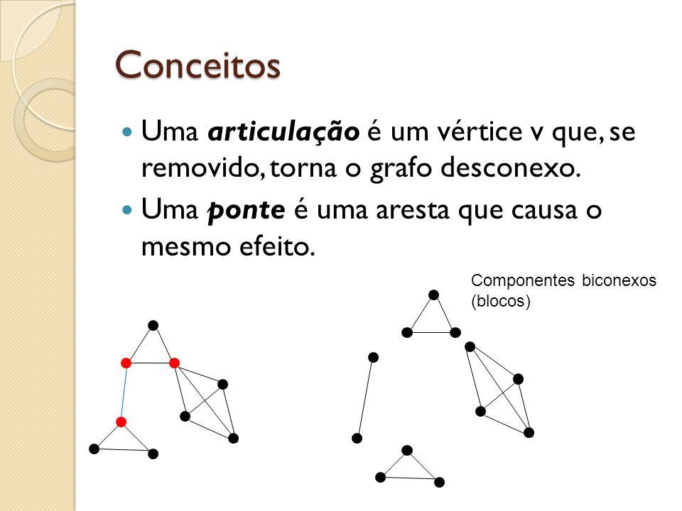 Conceitos Uma articulação é um vértice v que, se removido, torna o grafo desconexo. Uma ponte é uma aresta que causa o mesmo efeito. Componentes bicon