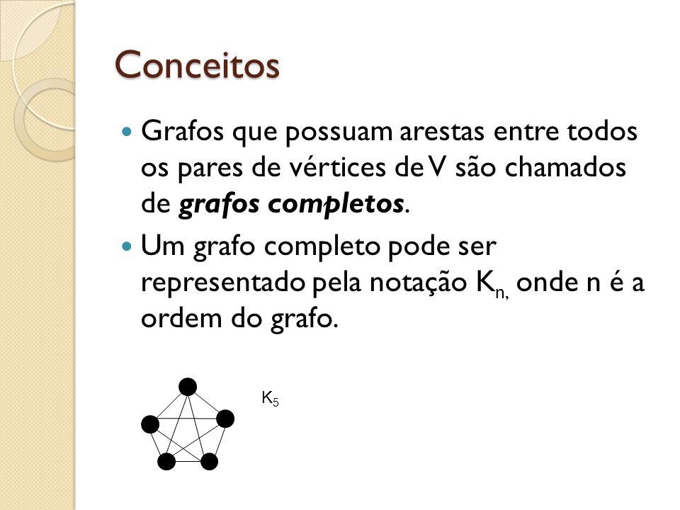 Conceitos Grafos que possuam arestas entre todos os pares de vértices de V são chamados de grafos completos. Um grafo completo pode ser representado p