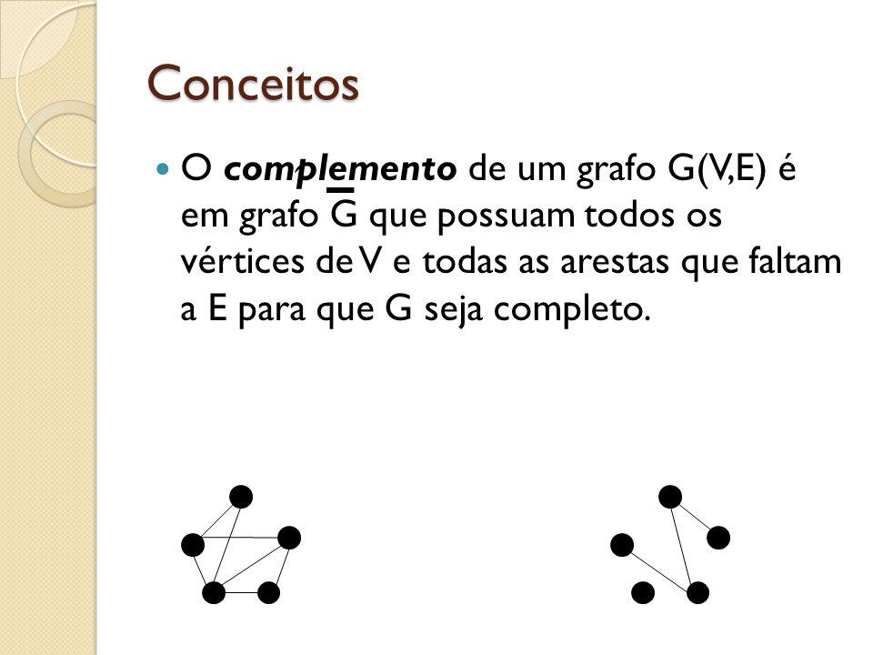 Conceitos O complemento de um grafo G(V,E) é em grafo G que possuam todos os vértices de V e todas as arestas que faltam a E para que G seja completo.