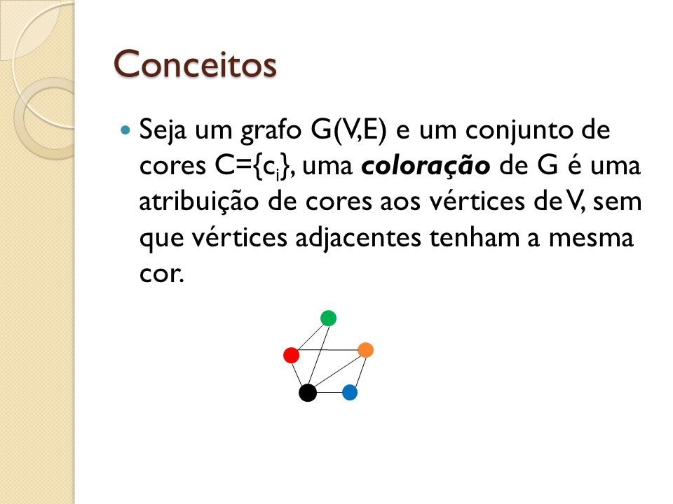 Conceitos Seja um grafo G(V,E) e um conjunto de cores C={c i }, uma coloração de G é uma atribuição de cores aos vértices de V, sem que vértices adjac