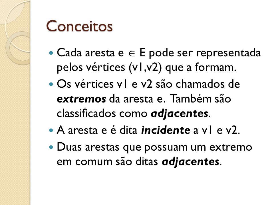 Conceitos Cada aresta e E pode ser representada pelos vértices (v1,v2) que a formam. Os vértices v1 e v2 são chamados de extremos da aresta e. Também