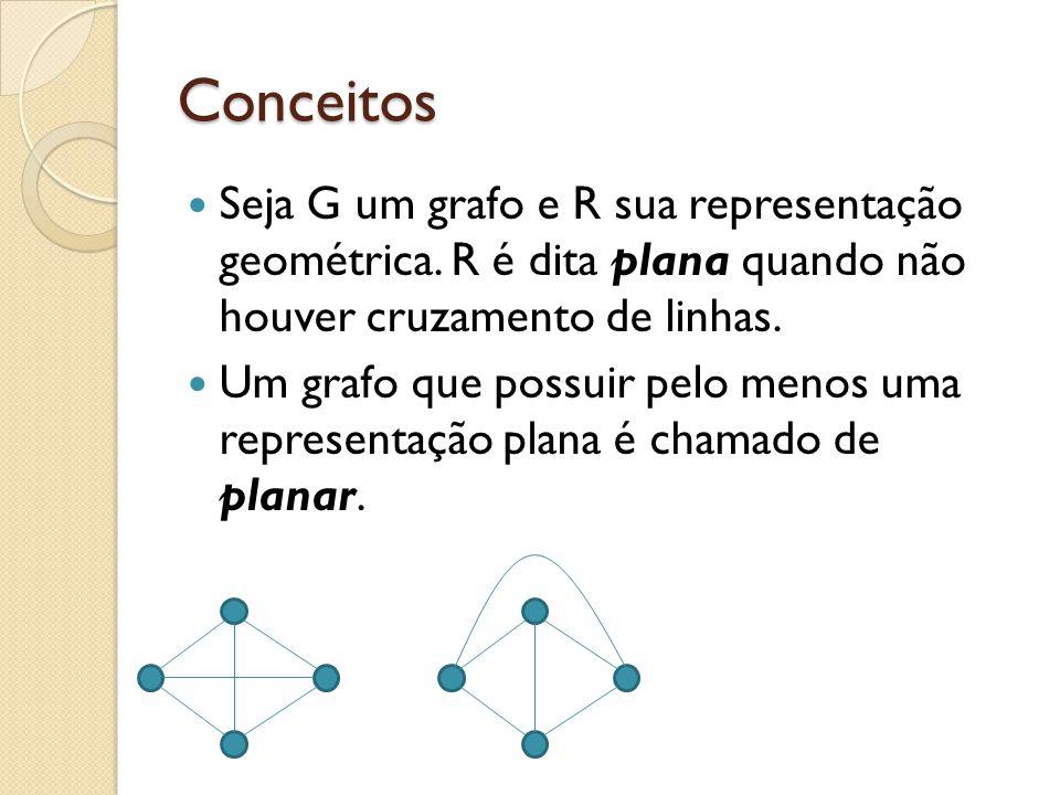 Conceitos Seja G um grafo e R sua representação geométrica. R é dita plana quando não houver cruzamento de linhas. Um grafo que possuir pelo menos uma