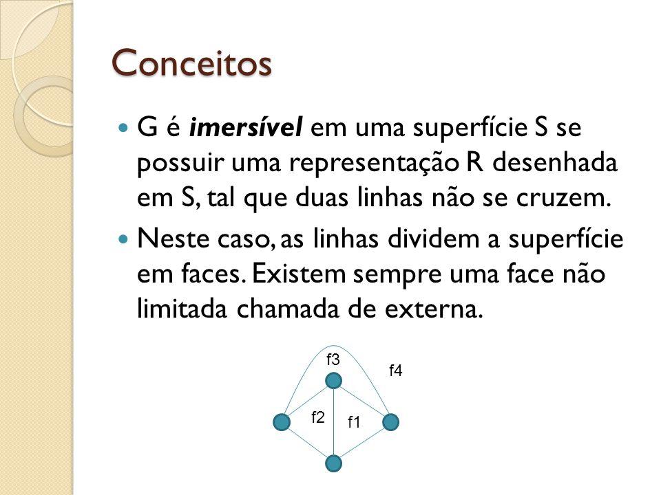 Conceitos G é imersível em uma superfície S se possuir uma representação R desenhada em S, tal que duas linhas não se cruzem. Neste caso, as linhas di