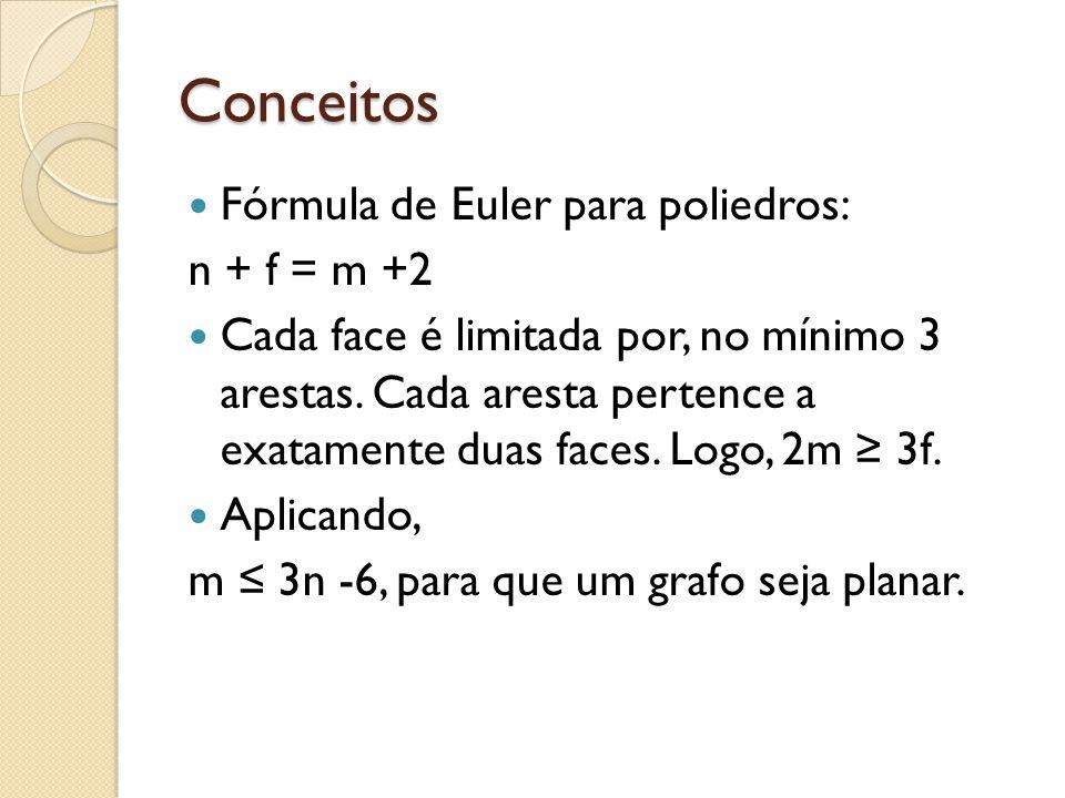 Conceitos Fórmula de Euler para poliedros: n + f = m +2 Cada face é limitada por, no mínimo 3 arestas. Cada aresta pertence a exatamente duas faces. L