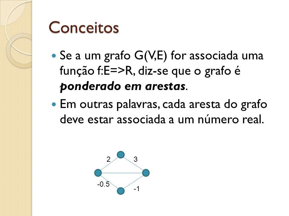 Conceitos Se a um grafo G(V,E) for associada uma função f:E=>R, diz-se que o grafo é ponderado em arestas. Em outras palavras, cada aresta do grafo de