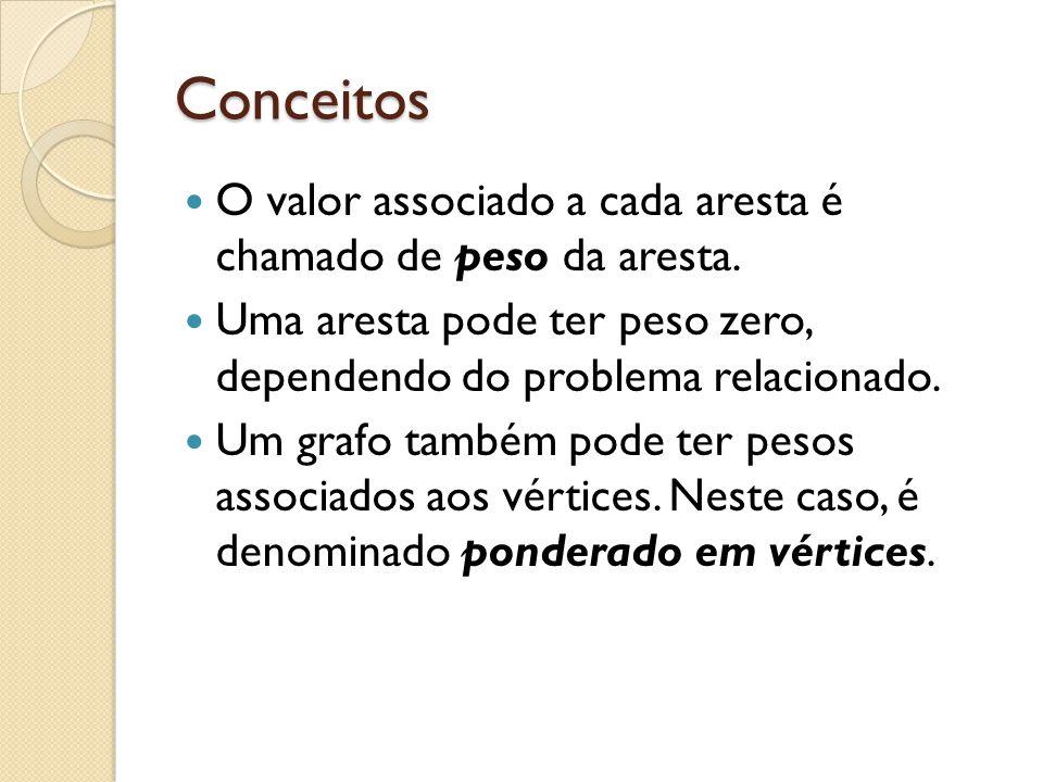 Conceitos O valor associado a cada aresta é chamado de peso da aresta. Uma aresta pode ter peso zero, dependendo do problema relacionado. Um grafo tam