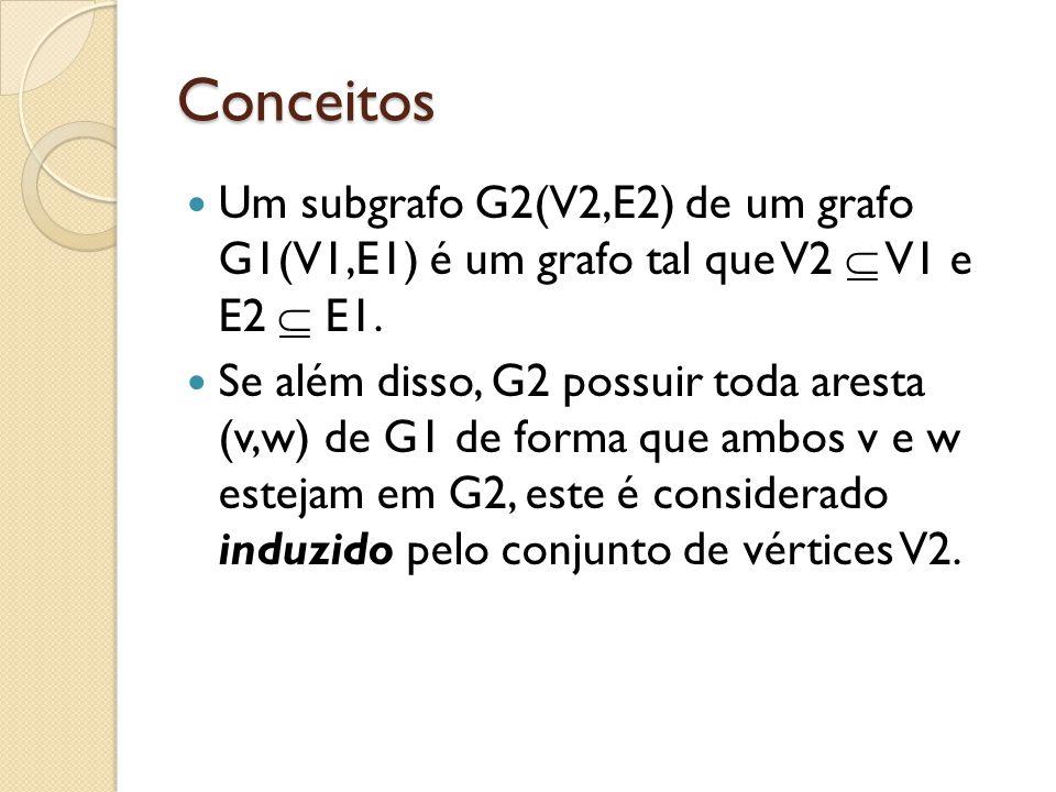 Conceitos Um subgrafo G2(V2,E2) de um grafo G1(V1,E1) é um grafo tal que V2 V1 e E2 E1. Se além disso, G2 possuir toda aresta (v,w) de G1 de forma que